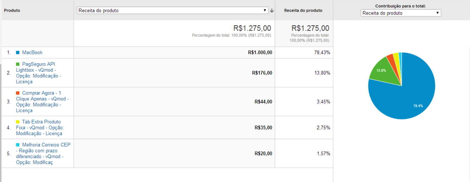 Google Universal Analytics Ecommerce para Opencart - Foto 3