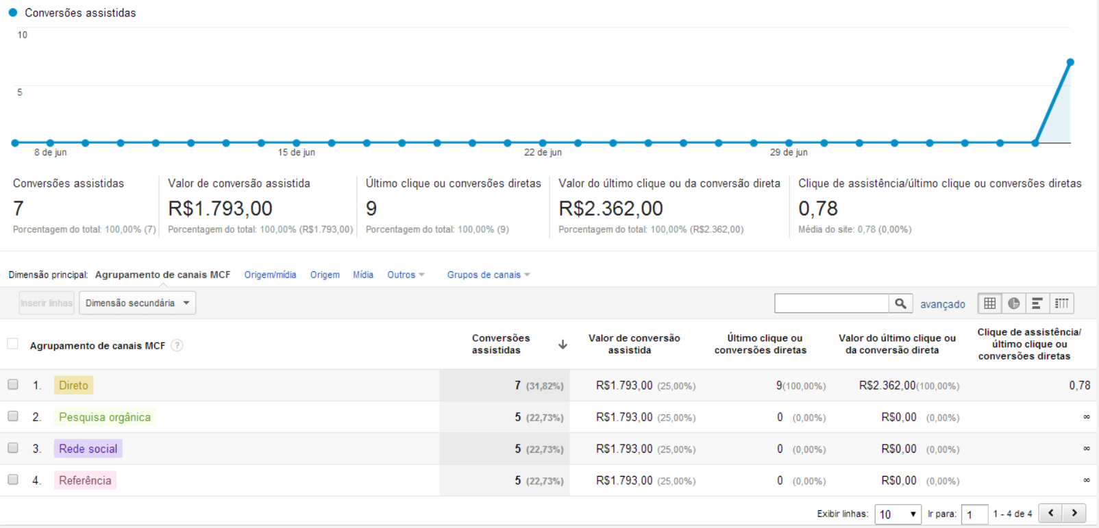 Google Universal Analytics Ecommerce para Opencart - Foto 1
