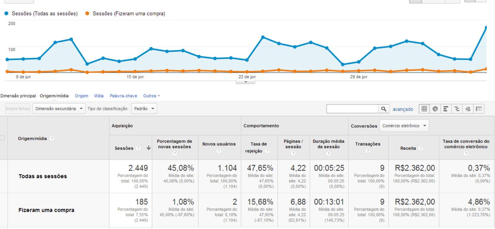 Google Universal Analytics Ecommerce para Opencart - Foto 6